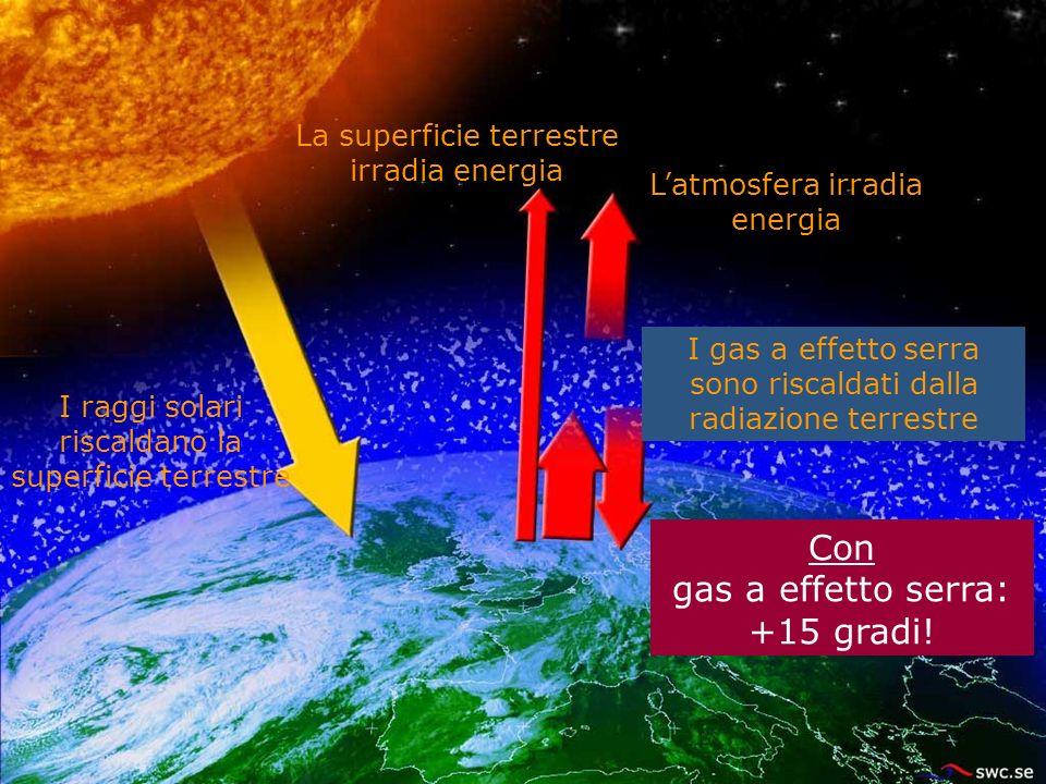 La superficie terrestre irradia energia I raggi solari riscaldano la superficie terrestre Senza gas a effetto serra: -18 gradi! Con gas a effetto serr