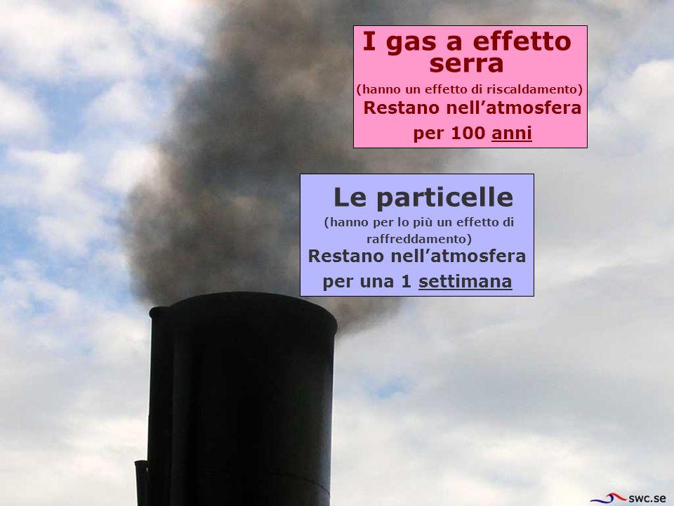I gas a effetto serra Le particelle Restano nellatmosfera per una 1 settimana Restano nellatmosfera per 100 anni (hanno per lo più un effetto di raffr