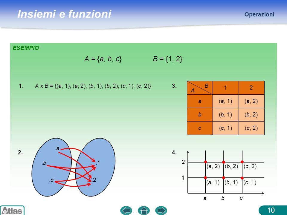 Insiemi e funzioni Operazioni 10 ESEMPIO A = {a, b, c}B = {1, 2} 1.A x B = {(a, 1), (a, 2), (b, 1), (b, 2), (c, 1), (c, 2)} 2..a.a.b.b.c.c.1.2 3. 12 a