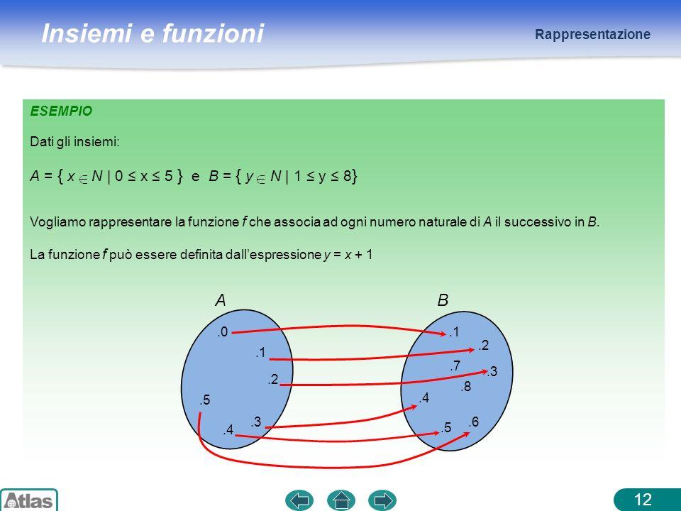 Insiemi e funzioni Rappresentazione ESEMPIO Dati gli insiemi: 12 Vogliamo rappresentare la funzione f che associa ad ogni numero naturale di A il succ