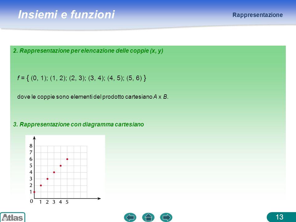 Insiemi e funzioni Rappresentazione 13 2. Rappresentazione per elencazione delle coppie (x, y) f = { (0, 1); (1, 2); (2, 3); (3, 4); (4, 5); (5, 6) }