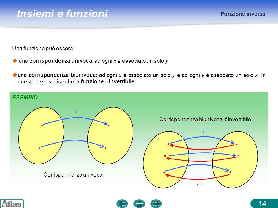 Insiemi e funzioni Funzione inversa 14 Una funzione può essere: ESEMPIO una corrispondenza univoca: ad ogni x è associato un solo y una corrispondenza