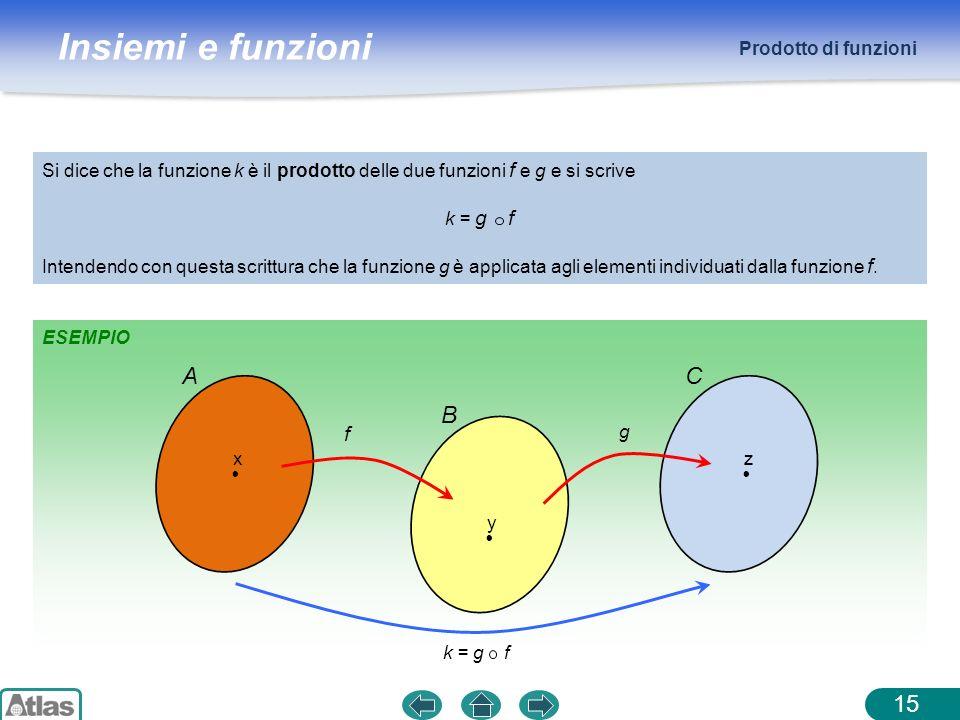 Insiemi e funzioni ESEMPIO Prodotto di funzioni 15 Si dice che la funzione k è il prodotto delle due funzioni f e g e si scrive k = g f Intendendo con
