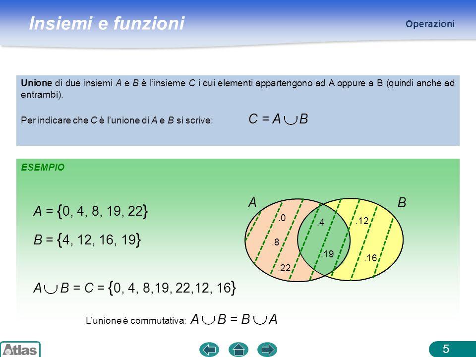 Insiemi e funzioni ESEMPIO Operazioni 5 A = { 0, 4, 8, 19, 22 } B = { 4, 12, 16, 19 }.0.22.8 A.12.16 B.4.19 Unione di due insiemi A e B è linsieme C i