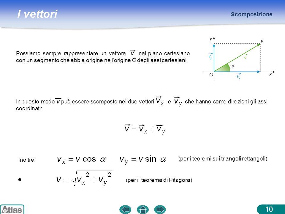 I vettori Scomposizione 10 Inoltre: (per i teoremi sui triangoli rettangoli) Possiamo sempre rappresentare un vettore v nel piano cartesiano con un se