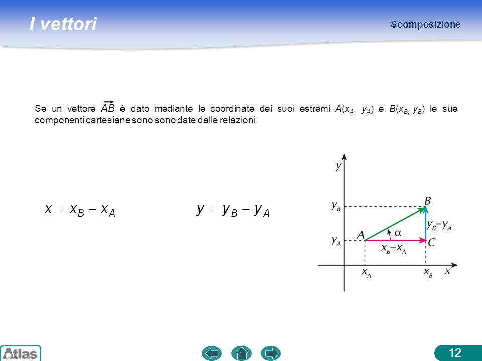 I vettori Scomposizione 12 Se un vettore AB è dato mediante le coordinate dei suoi estremi A(x A, y A ) e B(x B, y B ) le sue componenti cartesiane so