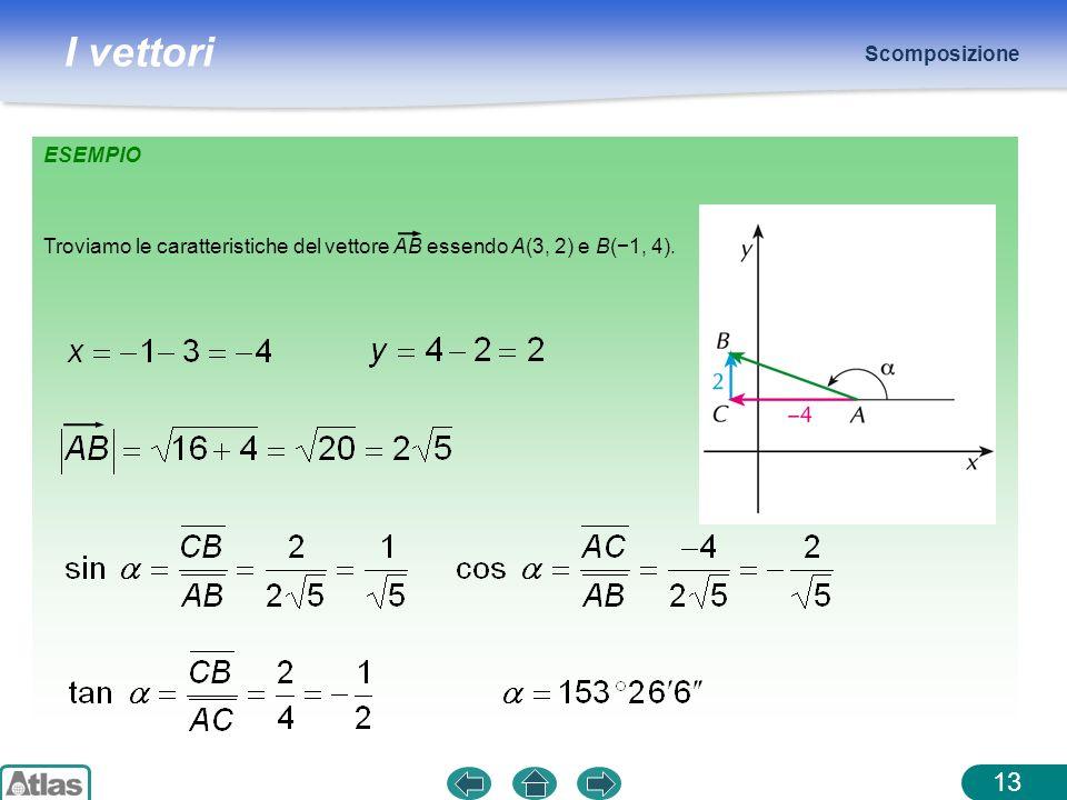 I vettori ESEMPIO Scomposizione 13 Troviamo le caratteristiche del vettore AB essendo A(3, 2) e B(1, 4).