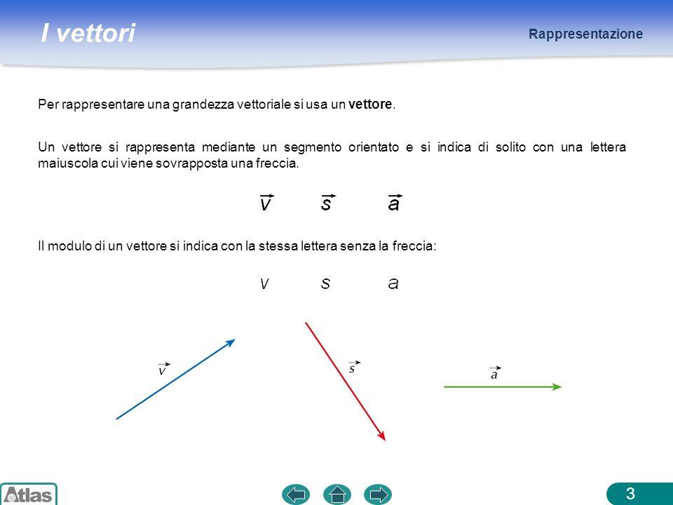 I vettori Rappresentazione 3 Per rappresentare una grandezza vettoriale si usa un vettore. Un vettore si rappresenta mediante un segmento orientato e
