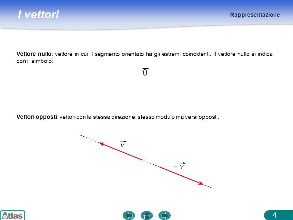 I vettori Rappresentazione 4 Vettori opposti: vettori con la stessa direzione, stesso modulo ma versi opposti. Vettore nullo: vettore in cui il segmen