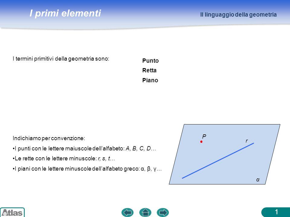 I primi elementi I termini primitivi della geometria sono: Il linguaggio della geometria 1 Indichiamo per convenzione: I punti con le lettere maiuscol
