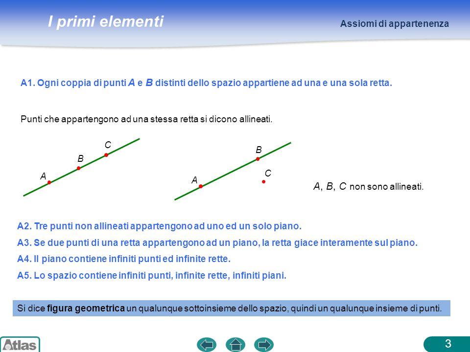 I primi elementi A1. Ogni coppia di punti A e B distinti dello spazio appartiene ad una e una sola retta. Assiomi di appartenenza 3 A2. Tre punti non