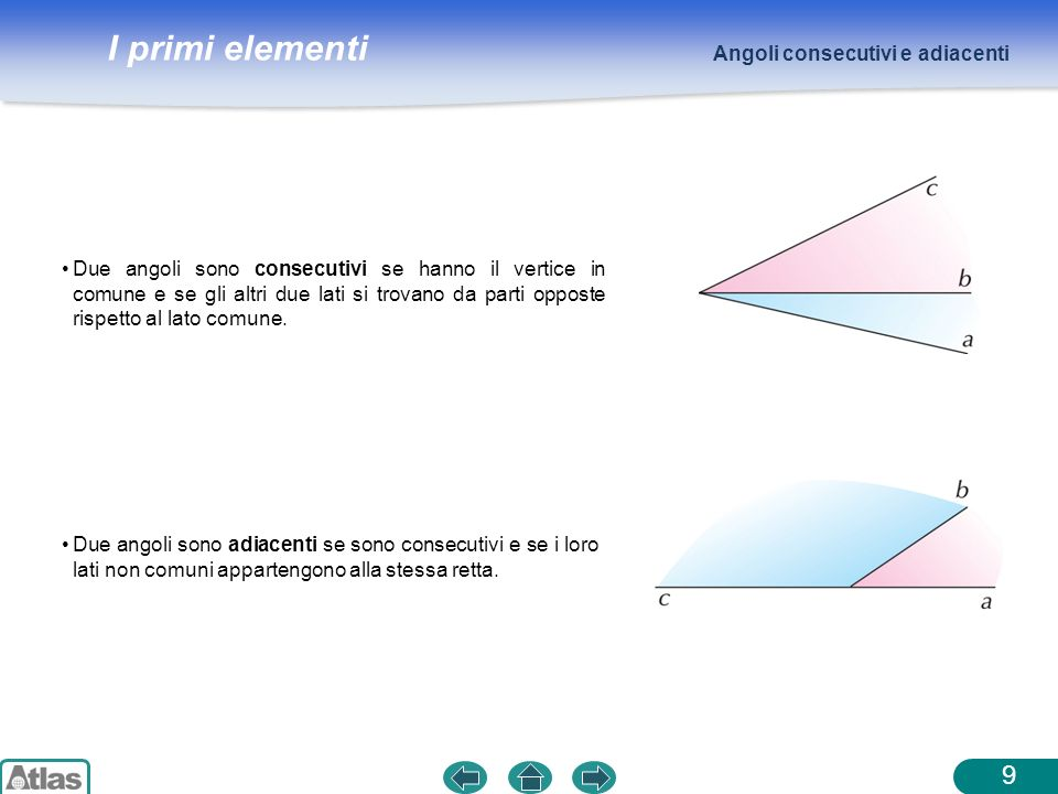I primi elementi Due angoli sono consecutivi se hanno il vertice in comune e se gli altri due lati si trovano da parti opposte rispetto al lato comune