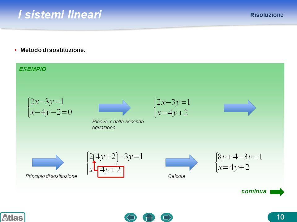 I sistemi lineari Risoluzione 10 Metodo di sostituzione. ESEMPIO Ricava x dalla seconda equazione Principio di sostituzioneCalcola continua