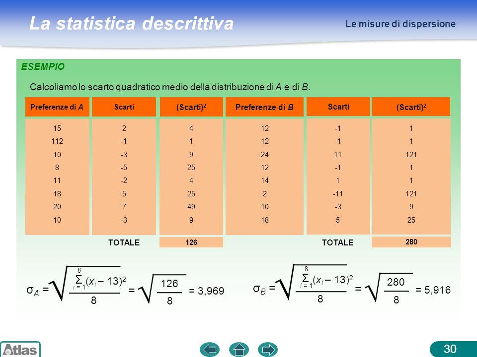 La statistica descrittiva Le misure di dispersione 30 ESEMPIO Preferenze di A 15 112 10 8 11 18 20 10 4 1 9 25 4 25 49 9 12 24 12 14 2 10 18 TOTALE 12