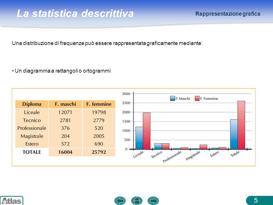 La statistica descrittiva Rappresentazione grafica 5 Una distribuzione di frequenze può essere rappresentata graficamente mediante: Un diagramma a ret