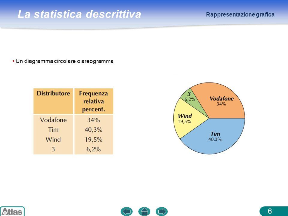 La statistica descrittiva Le misure di sisperione 27 Per avere informazioni su come i dati di una indagine statistica si distribuiscono attorno ai valori di sintesi e quindi poter confrontare distribuzioni, si studiano gli indici di variabilità.