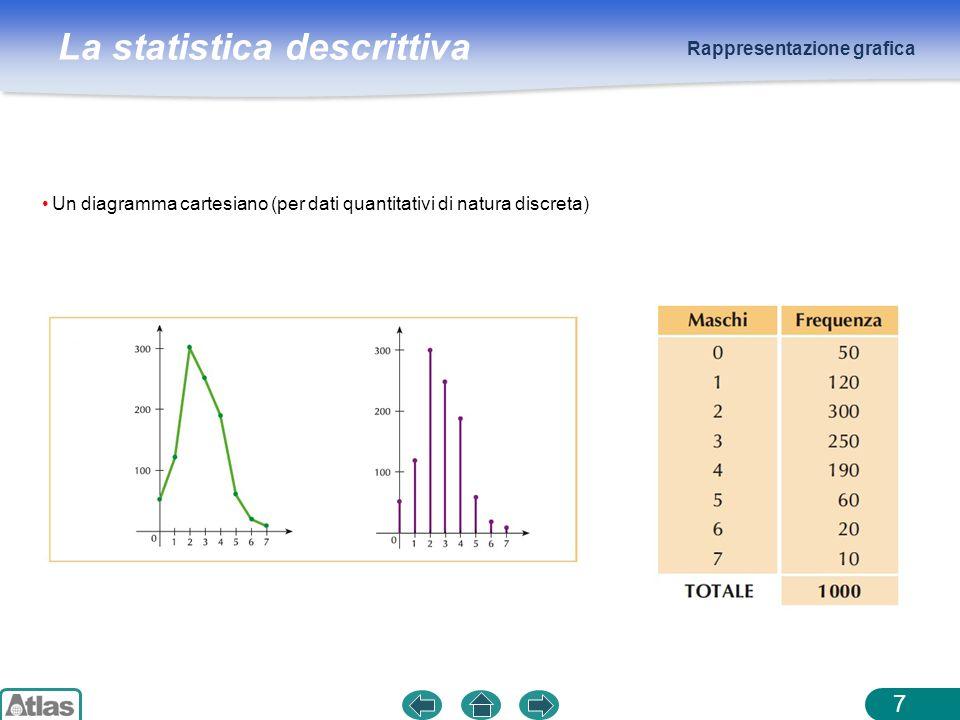 La statistica descrittiva Rappresentazione grafica 8 Un istogramma (per dati quantitativi di natura continua) Laltezza dei rettangoli si ottiene dividendo la frequenza per lampiezza della relativa classe.