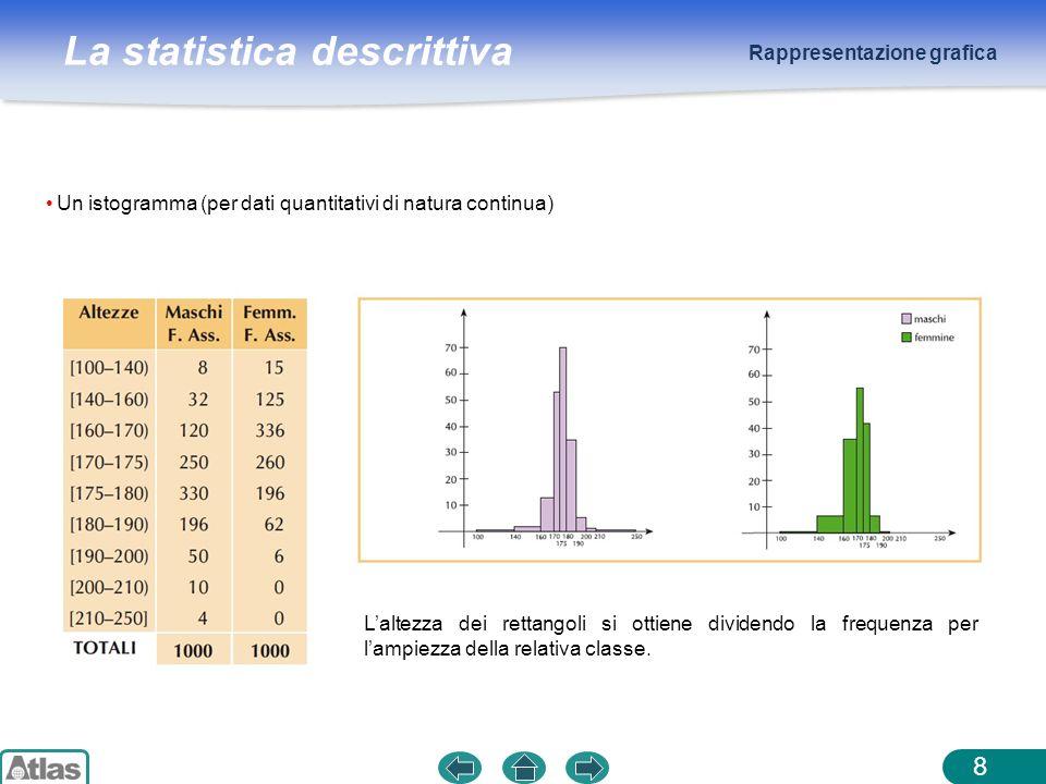 La statistica descrittiva Rappresentazione grafica 8 Un istogramma (per dati quantitativi di natura continua) Laltezza dei rettangoli si ottiene divid