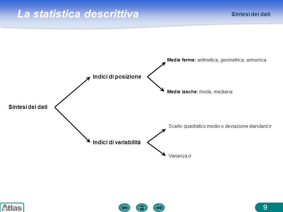 La statistica descrittiva Sintesi dei dati 9 Indici di variabilità Scarto quadratico medio o deviazione standard σ Varianza σ Indici di posizione Medi