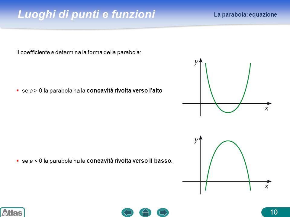 Luoghi di punti e funzioni La parabola: equazione 10 Il coefficiente a determina la forma della parabola: se a > 0 la parabola ha la concavità rivolta