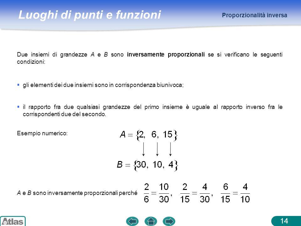 Luoghi di punti e funzioni Proporzionalità inversa 14 Due insiemi di grandezze A e B sono inversamente proporzionali se si verificano le seguenti cond