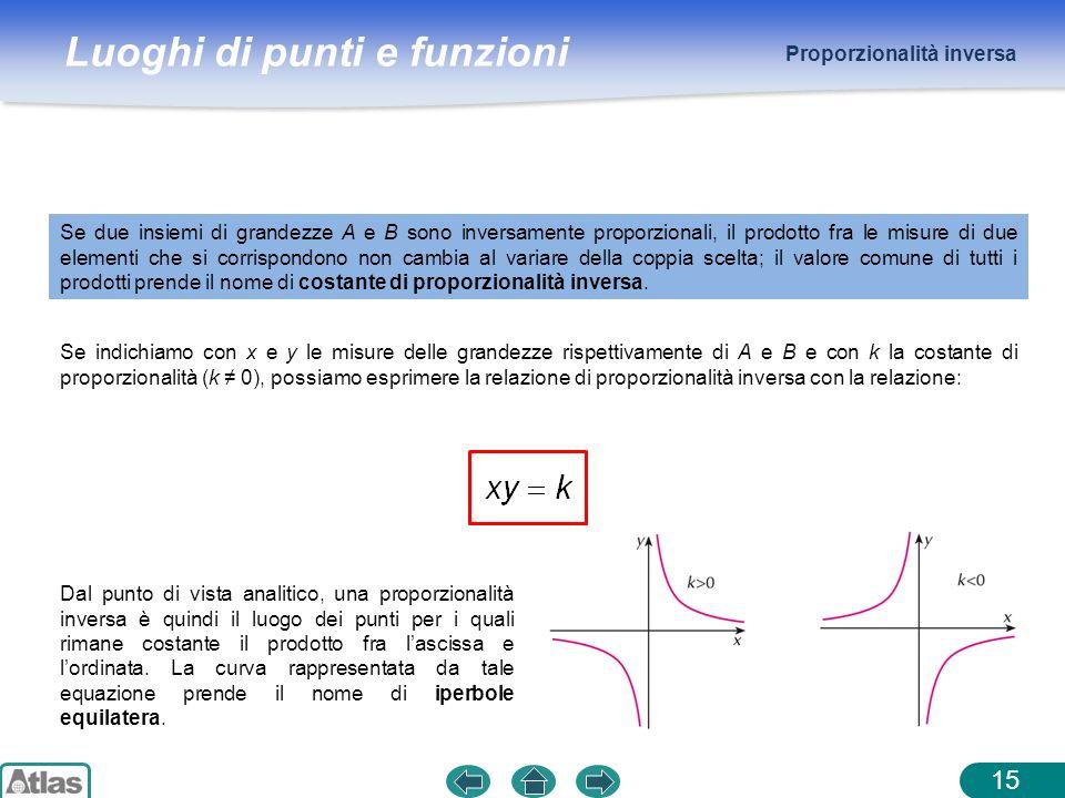 Luoghi di punti e funzioni Proporzionalità inversa 15 Se due insiemi di grandezze A e B sono inversamente proporzionali, il prodotto fra le misure di