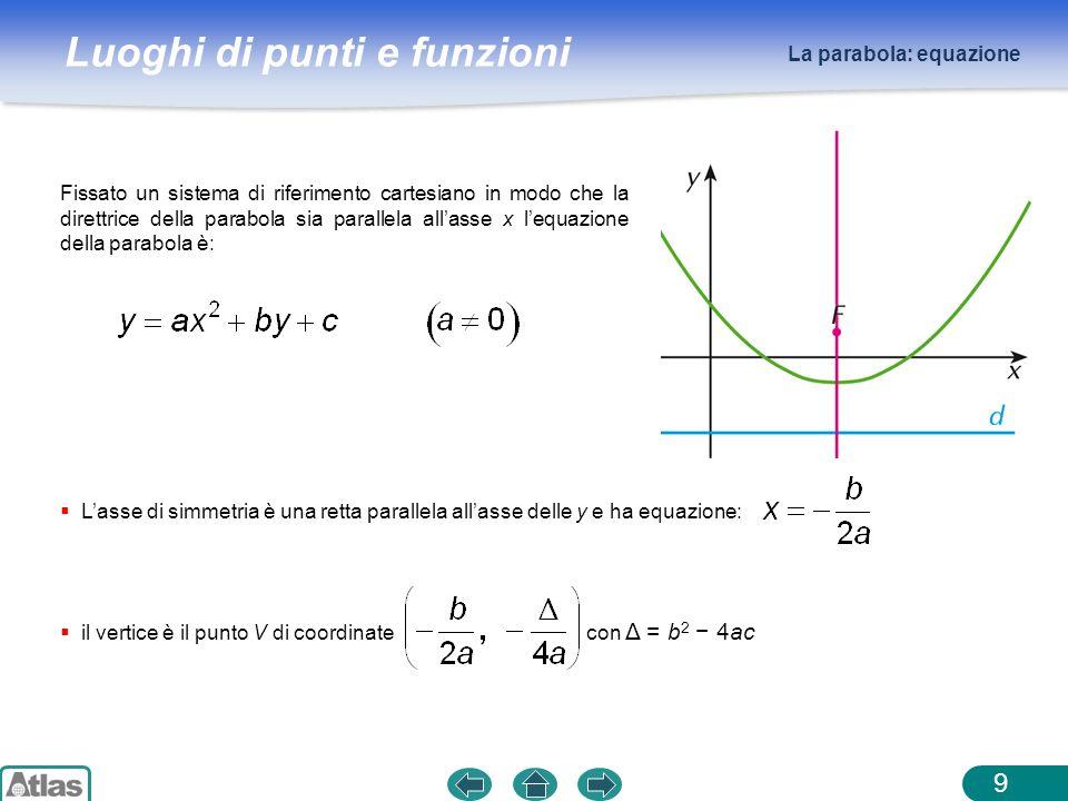 Luoghi di punti e funzioni La parabola: equazione 9 Lasse di simmetria è una retta parallela allasse delle y e ha equazione: il vertice è il punto V d