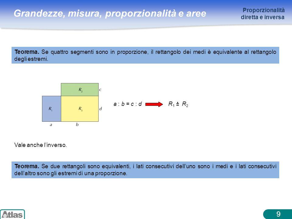 Grandezze, misura, proporzionalità e aree 9 Vale anche linverso. Teorema. Se quattro segmenti sono in proporzione, il rettangolo dei medi è equivalent