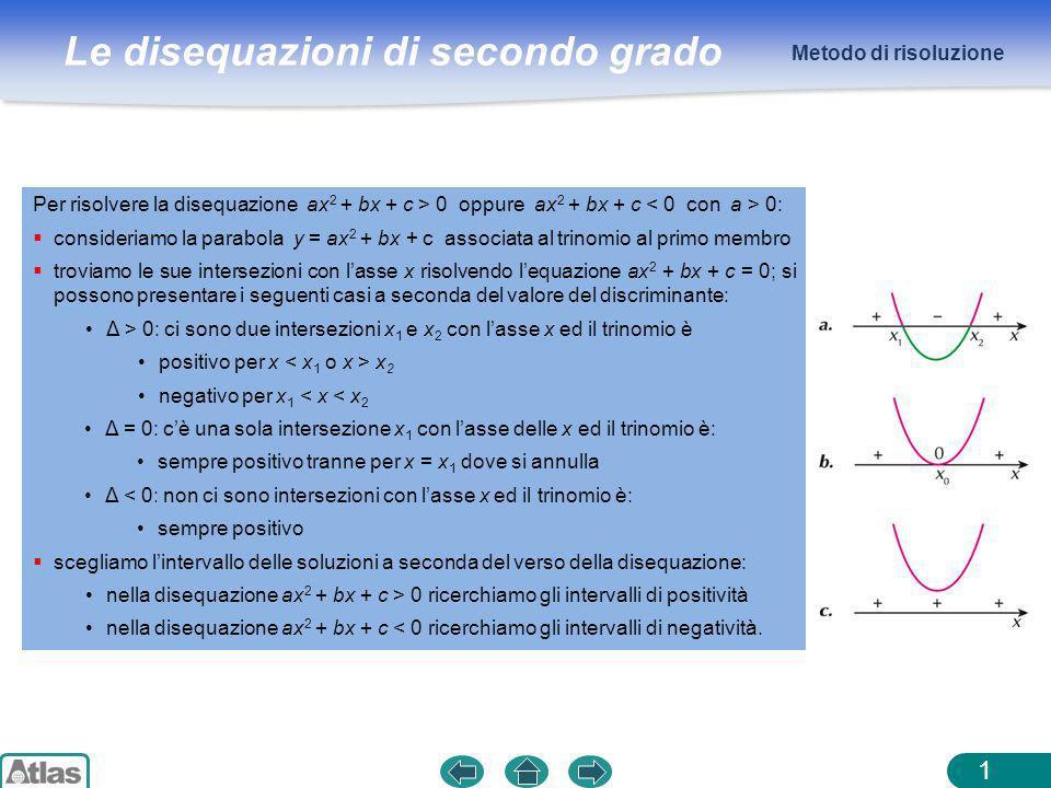 Le disequazioni di secondo grado ESEMPI 2 Metodo di risoluzione Calcoliamo il discriminante e, se è positivo o nullo, troviamo le radici dellequazione associata: Disegniamo la parabola corrispondente: Scegliamo lintervallo delle soluzioni (stiamo cercando gli intervalli in cui il trinomio è positivo): 1.