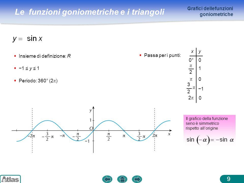 Le funzioni goniometriche e i triangoli 10 Insieme di definizione: R 1 y 1 Periodo: 360° (2 π ) Il grafico della funzione coseno è simmetrico rispetto allasse y Passa per i punti: x y 0° 2π2π 1 0 1 0 1 π π 2 π 2 3 Grafici delle funzioni goniometriche