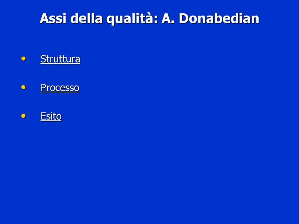 Assi della qualità: A. Donabedian Struttura Struttura Processo Processo Esito Esito