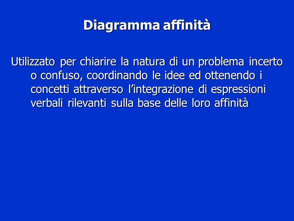 Diagramma affinità Utilizzato per chiarire la natura di un problema incerto o confuso, coordinando le idee ed ottenendo i concetti attraverso lintegra