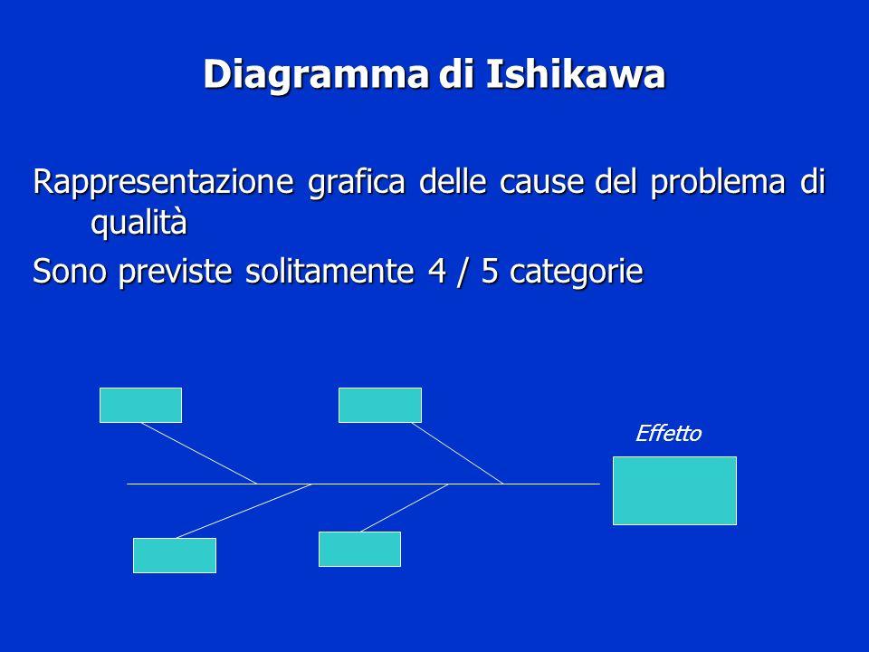 Diagramma di Ishikawa Rappresentazione grafica delle cause del problema di qualità Sono previste solitamente 4 / 5 categorie Effetto