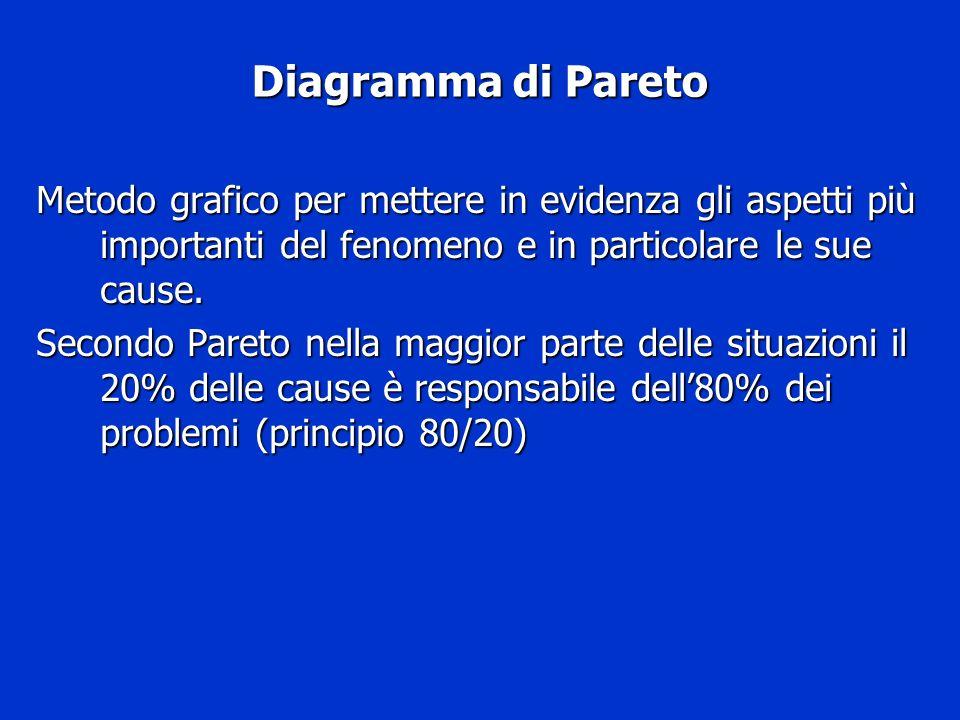 Diagramma di Pareto Metodo grafico per mettere in evidenza gli aspetti più importanti del fenomeno e in particolare le sue cause. Secondo Pareto nella
