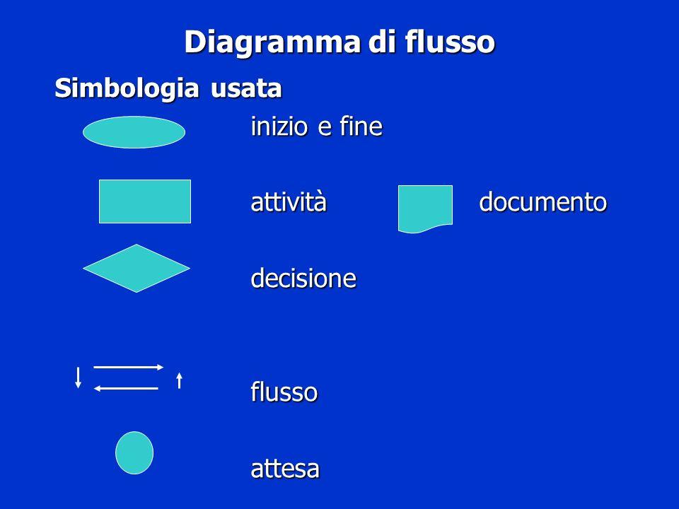 Diagramma di flusso Simbologia usata Simbologia usata inizio e fine attività documento decisioneflussoattesa