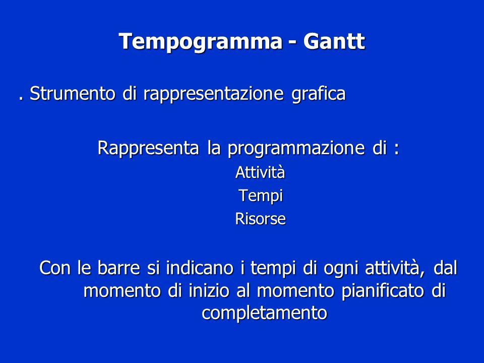 Tempogramma - Gantt. Strumento di rappresentazione grafica Rappresenta la programmazione di : AttivitàTempiRisorse Con le barre si indicano i tempi di