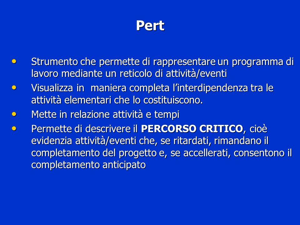 Pert Strumento che permette di rappresentare un programma di lavoro mediante un reticolo di attività/eventi Strumento che permette di rappresentare un