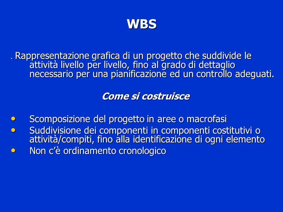 WBS. Rappresentazione grafica di un progetto che suddivide le attività livello per livello, fino al grado di dettaglio necessario per una pianificazio