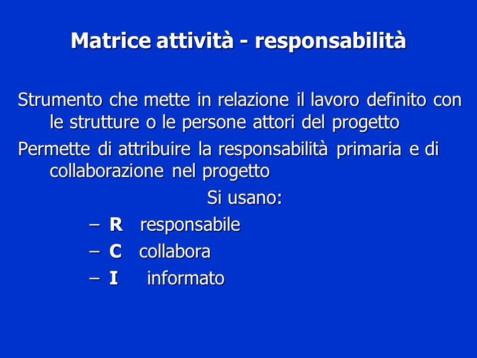 Matrice attività - responsabilità Strumento che mette in relazione il lavoro definito con le strutture o le persone attori del progetto Permette di at