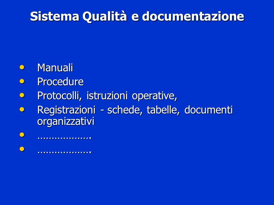 Sistema Qualità e documentazione Manuali Manuali Procedure Procedure Protocolli, istruzioni operative, Protocolli, istruzioni operative, Registrazioni