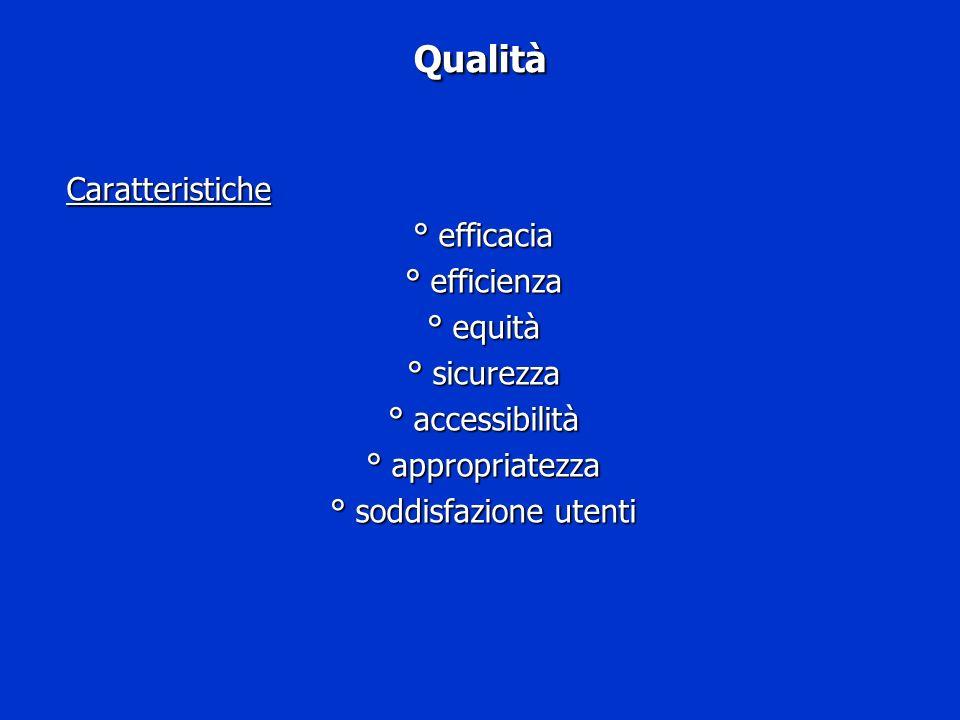 Qualità Caratteristiche ° efficacia ° efficienza ° equità ° sicurezza ° accessibilità ° appropriatezza ° soddisfazione utenti