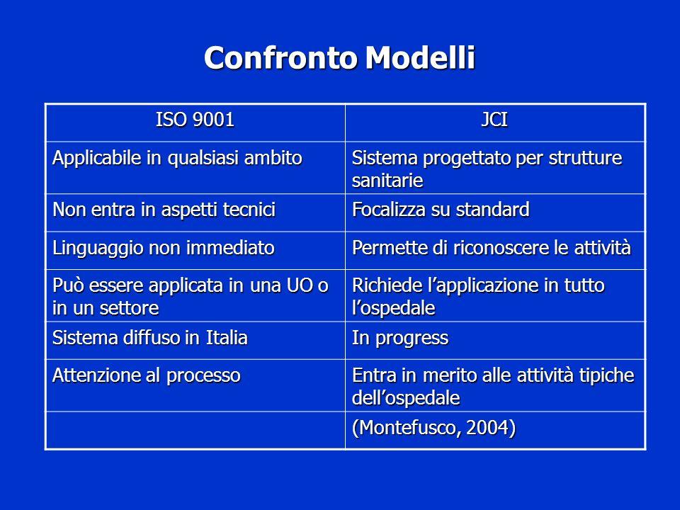 Confronto Modelli ISO 9001 JCI Applicabile in qualsiasi ambito Sistema progettato per strutture sanitarie Non entra in aspetti tecnici Focalizza su st