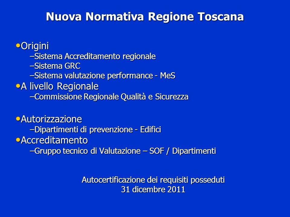 Nuova Normativa Regione Toscana Origini Origini –Sistema Accreditamento regionale –Sistema GRC –Sistema valutazione performance - MeS A livello Region