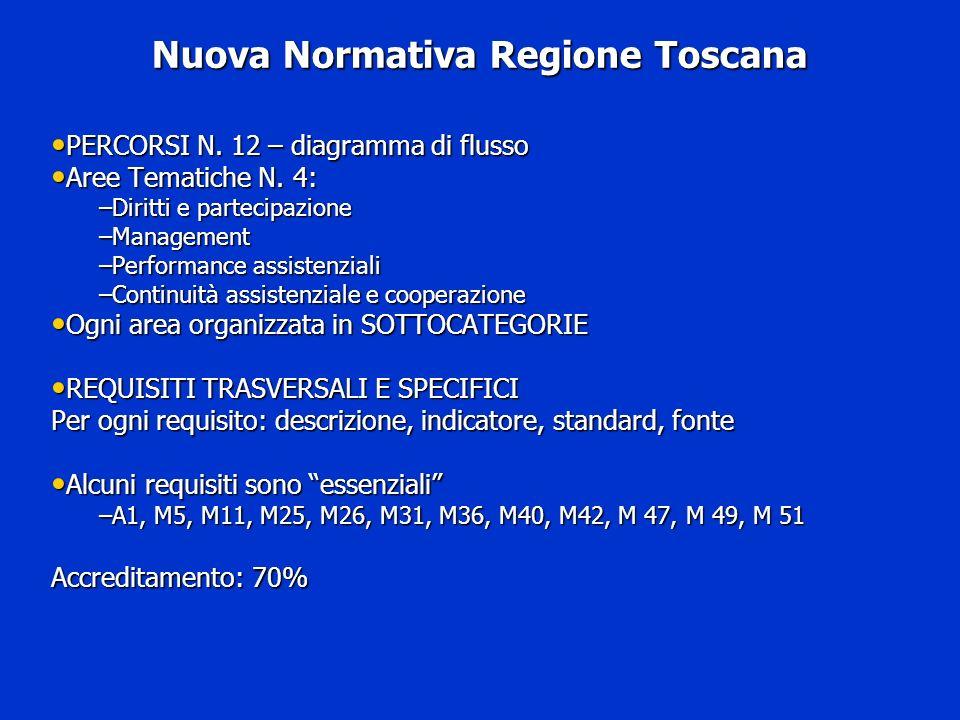 Nuova Normativa Regione Toscana PERCORSI N. 12 – diagramma di flusso PERCORSI N. 12 – diagramma di flusso Aree Tematiche N. 4: Aree Tematiche N. 4: –D