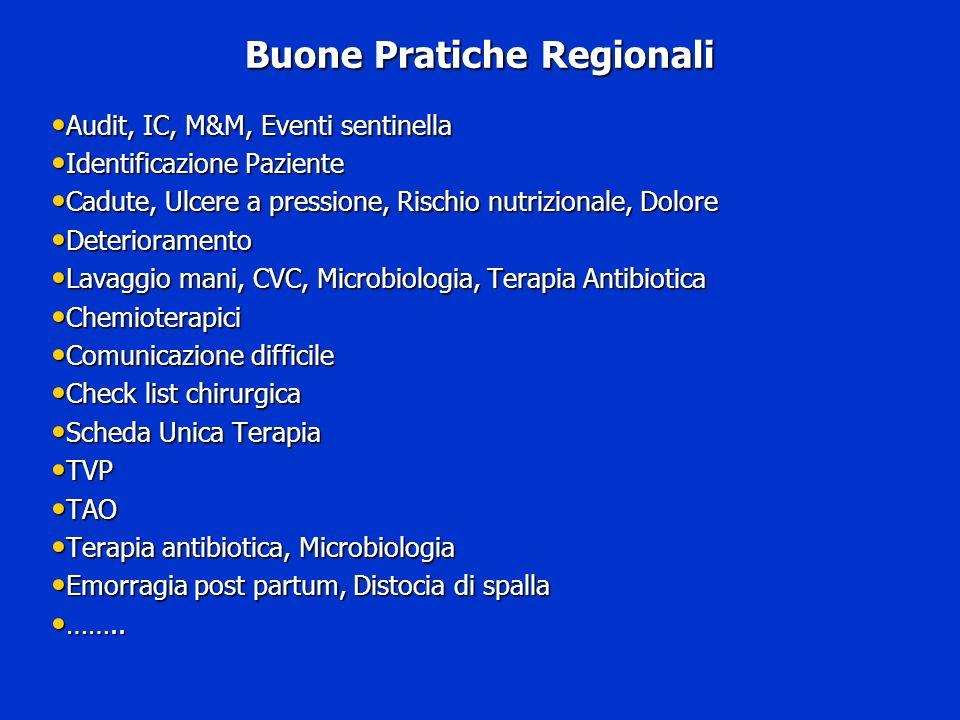 Buone Pratiche Regionali Audit, IC, M&M, Eventi sentinella Audit, IC, M&M, Eventi sentinella Identificazione Paziente Identificazione Paziente Cadute,