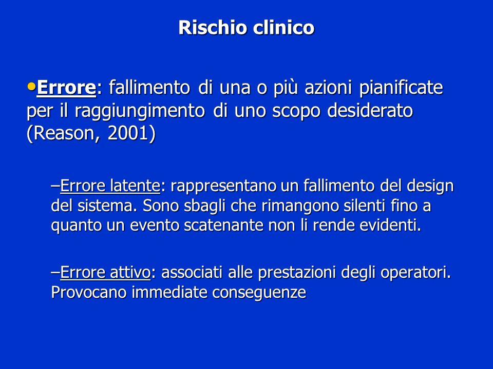 Rischio clinico Errore: fallimento di una o più azioni pianificate per il raggiungimento di uno scopo desiderato (Reason, 2001) Errore: fallimento di