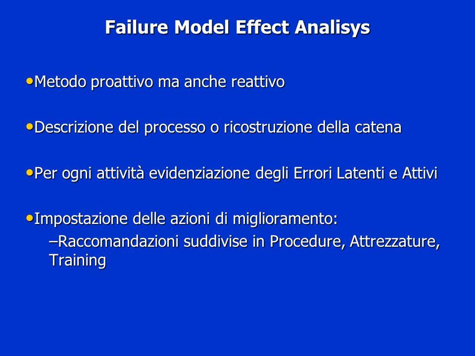 Failure Model Effect Analisys Metodo proattivo ma anche reattivo Metodo proattivo ma anche reattivo Descrizione del processo o ricostruzione della cat