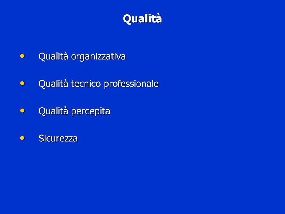 Qualità Qualità organizzativa Qualità organizzativa Qualità tecnico professionale Qualità tecnico professionale Qualità percepita Qualità percepita Si