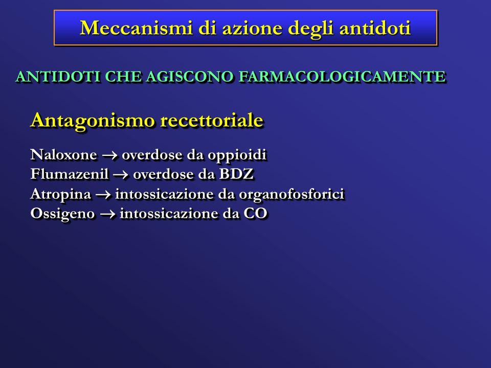 ANTIDOTI CHE AGISCONO FARMACOLOGICAMENTE Antagonismo recettoriale Naloxone overdose da oppioidi Flumazenil overdose da BDZ Atropina intossicazione da
