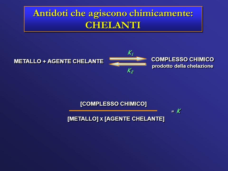 METALLO + AGENTE CHELANTE COMPLESSO CHIMICO prodotto della chelazione COMPLESSO CHIMICO prodotto della chelazione K1K1 K1K1 K2K2 K2K2 [COMPLESSO CHIMI
